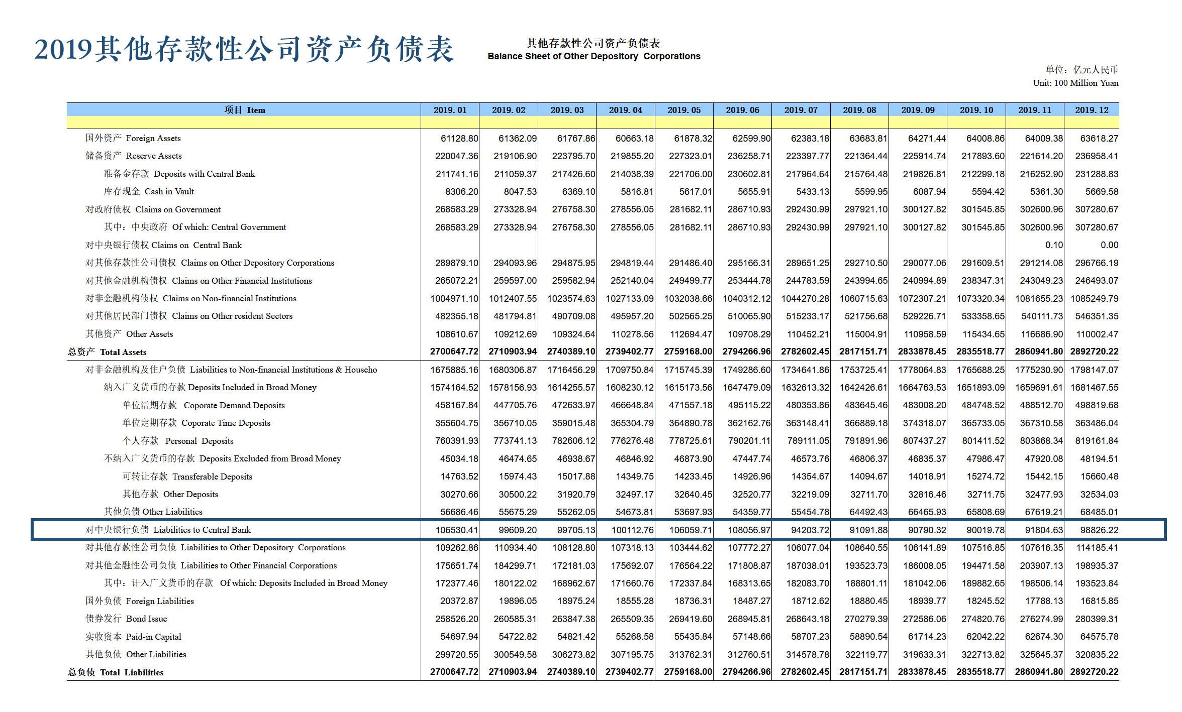 2019 ODC Balance Sheet