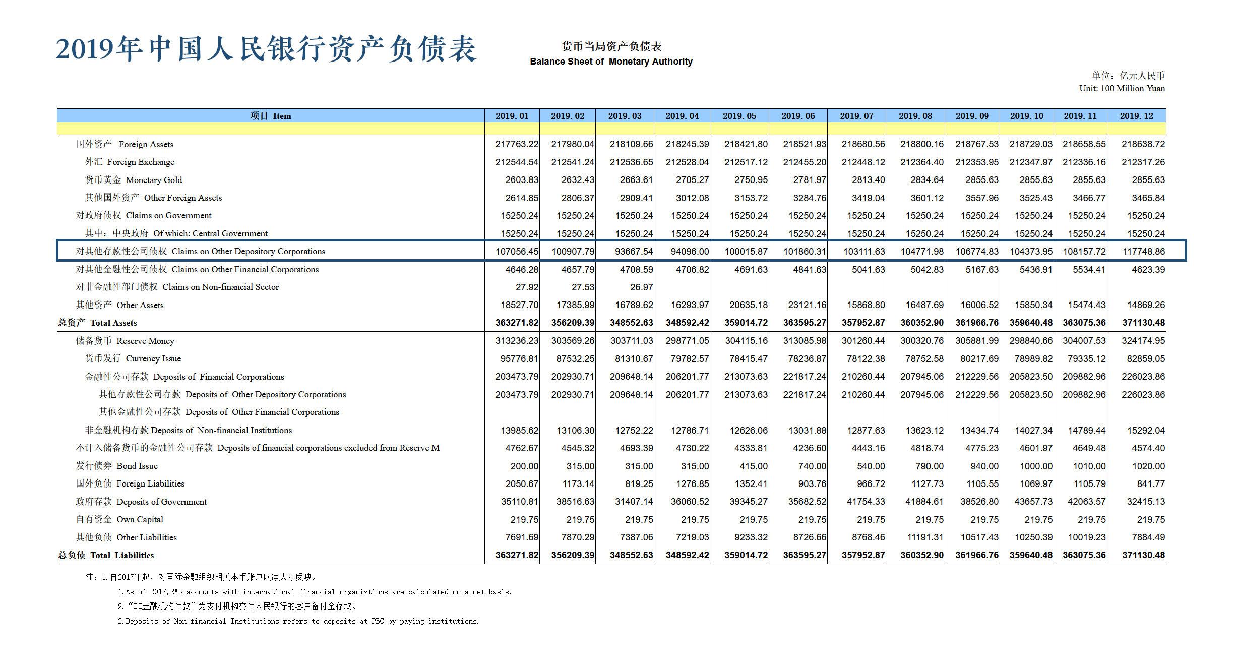 2019 PBOC Balance Sheet